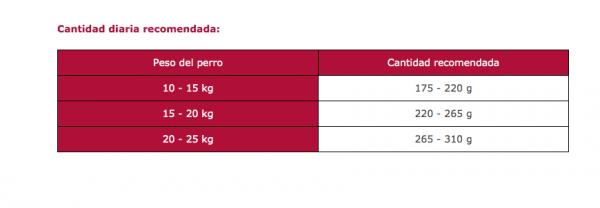 Cantidad Diaria Arion Original Adult Medium Breeds