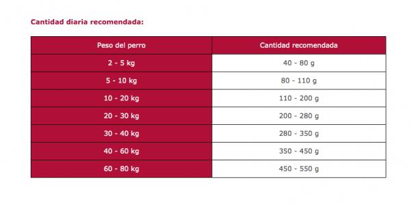 Cantidad-diaria-recomendada-Arion-Original-Adult-Grain-Free-SalmonRice