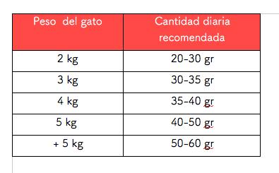 Cantidad diaria recomendada Arion Original Cat Urinary
