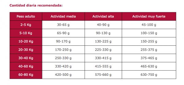 Cantidad-diaria-recomendada-Arion-Titanium-Pro